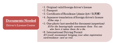 Documents Needed Driving Center